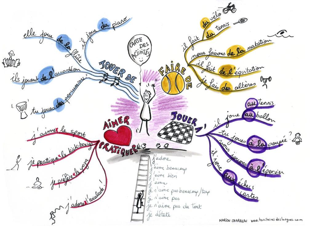 mind map analytique apprendre