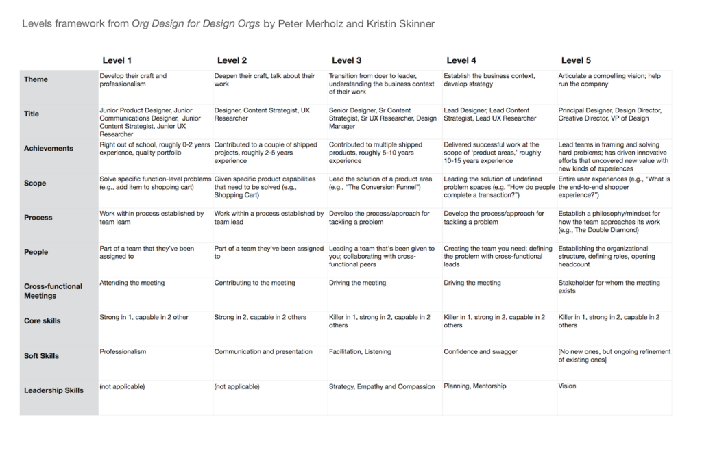 design level framework