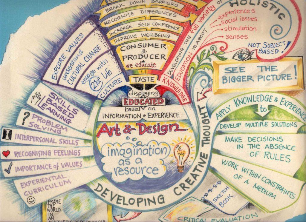 mind map créatif