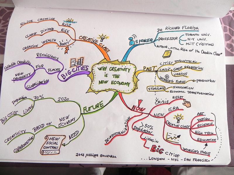 mind map Philippe Boukobza